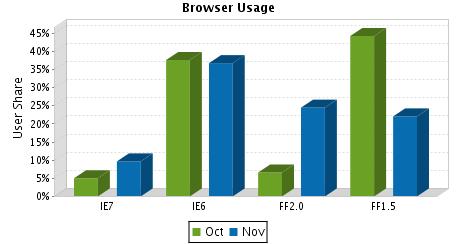 Browser Usage - http://sheet.zoho.com